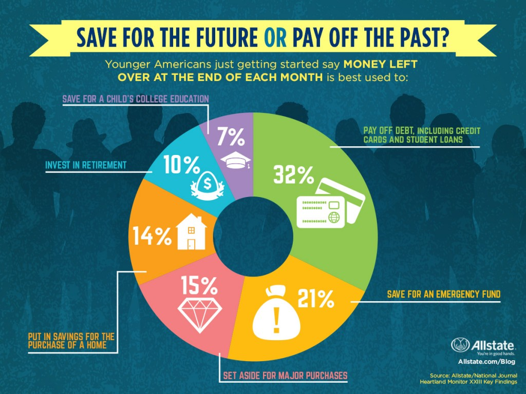 save_for_the_future_or_pay_off_the_past_07312015